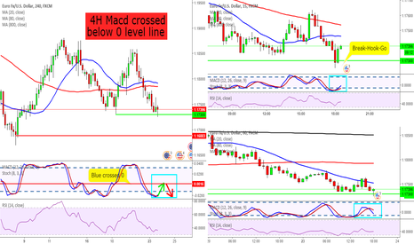 EURUSD: EURUSD 4H Macd crossed below 0 level line