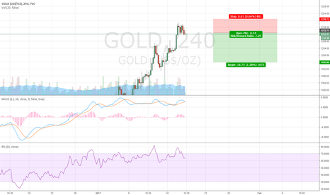 GOLD: Short Term Correction in Gold.. Excellent Risk Reward