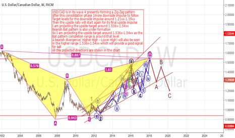 USDCAD: A long term trade setup for USD/CAD