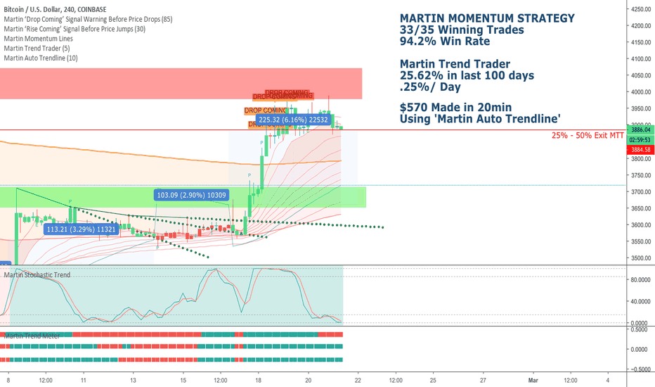 BTCUSD: BTCUSD - Traders up 6.16% Today! Let's Lock In Profit Guys! :)