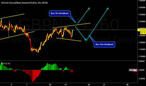GBPNZD: GBPNZD possible one more up movement