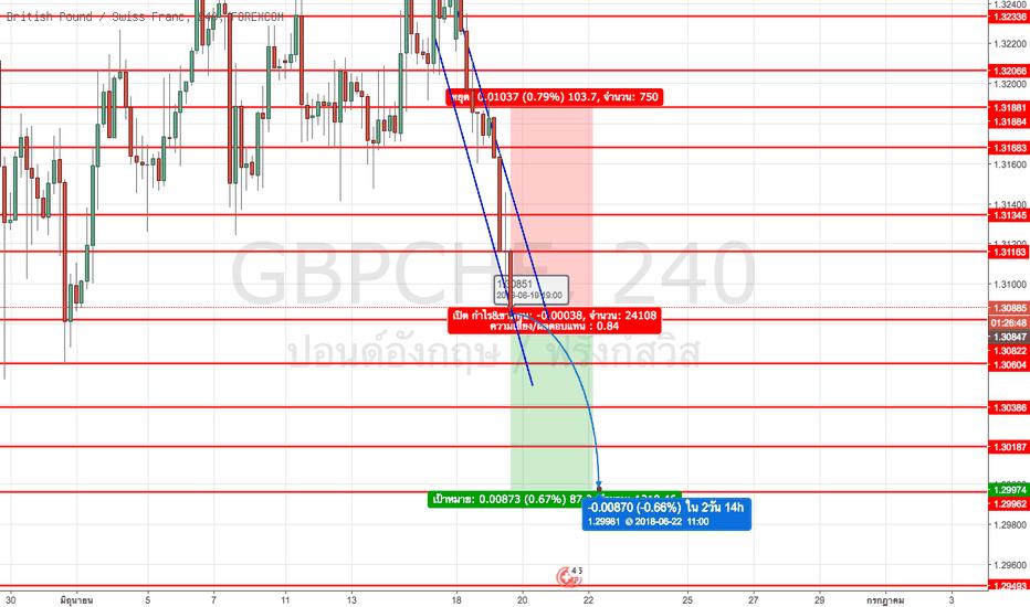 GBPCHF: #GBPCHF เหนื่อยตอนนี้ยังดูเหมือนว่ายังมีในทิศทางขาลง
