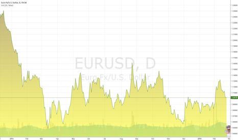 EURUSD: Realtransfer Chart
