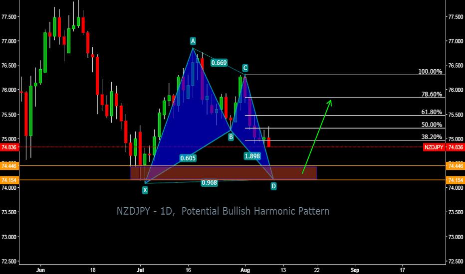 NZDJPY: NZDJPY - 1D,  Potential Bullish Harmonic Pattern