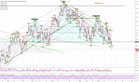 SPX500: S+P H+S  going south to 1800 at least?