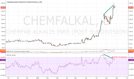 CHEMFALKAL: Bearish divergence on Chemfab alkalis