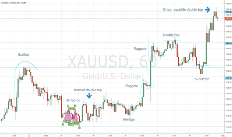 XAUUSD: XAU/USD 1hr TF