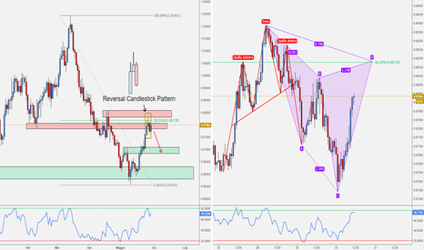 AUDCAD: AUD/CAD - Reversal Pattern su Resistenza + Potenziale Cypher