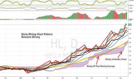 HL: Hecla Mining Chart Remains Strong