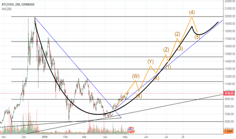 BTCUSD: BTCUSD how high we can go? 20k in 4 months?
