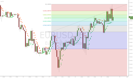 EURUSD: fib retracement is holding