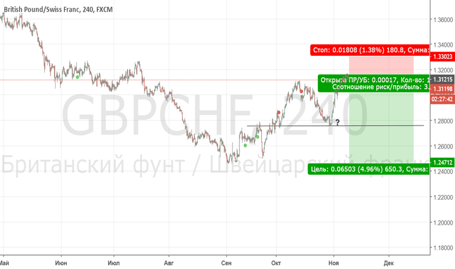 GBPCHF: sell 1.312
