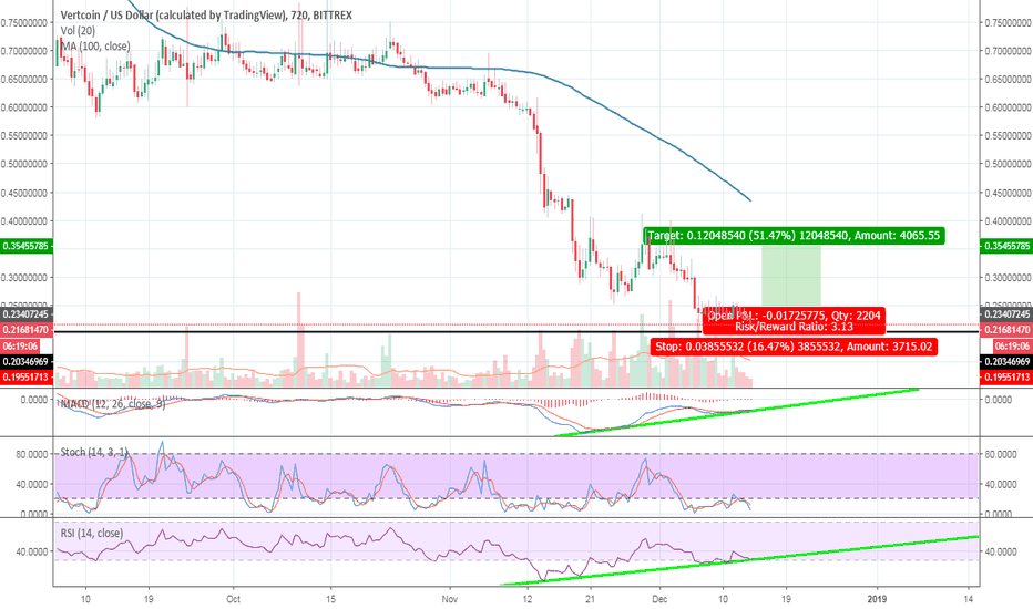 VTCUSD: Vertcoin daily divergence at weekly support - VTC