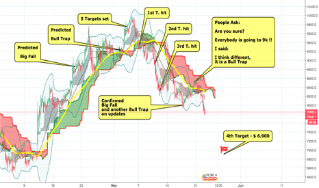 BTCUSD: Are You Sure ? -Everybody is going to 9k ! - I said: Bull Trap !
