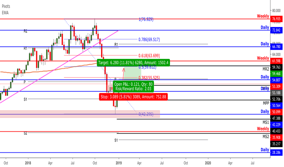 WTICOUSD: WTI long