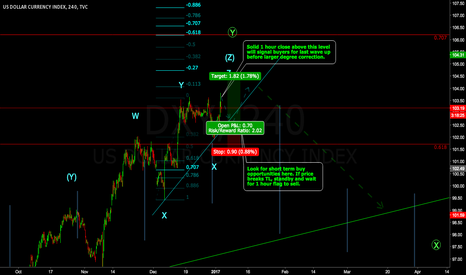 DXY: Reposted setup on more common timeframe