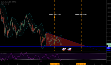BTCUSD: Possible BTC through to 14th Feb