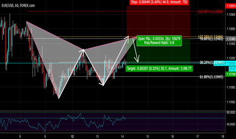 EURUSD: First Publish! Gartley Pattern on EurUSD.