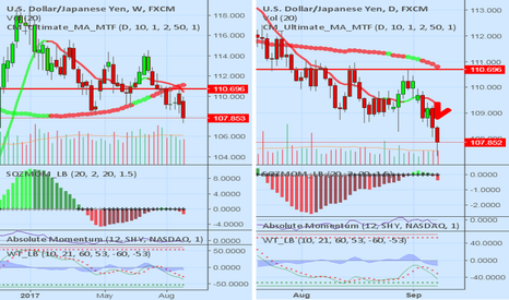 USDJPY: USDJPY Short (Weekly/Daily)