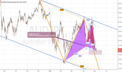 AUDJPY: AUDJPY - 4h ***UPDATED***