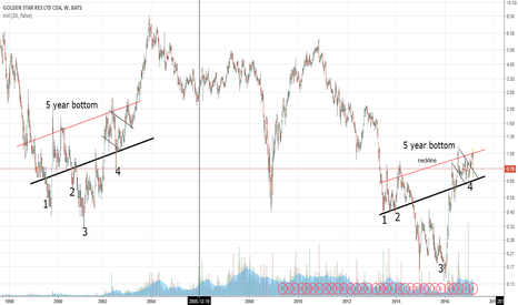 GSS: 03-02 GSS Chart  5 year bottom (by Got Goldies)