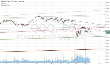 QQQ: Still a down trend