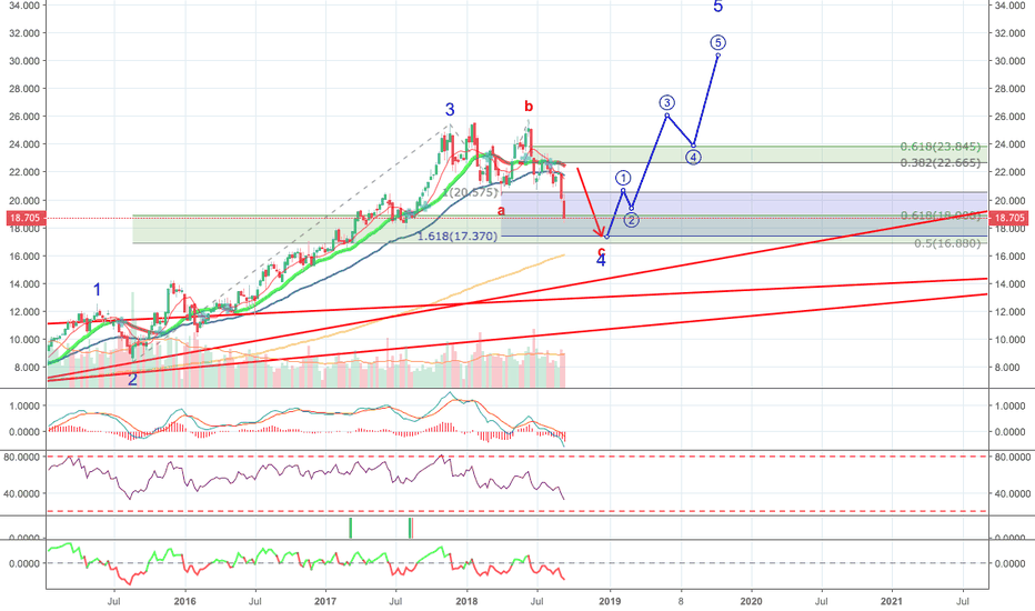 IFX: Infineon - approaches the target area
