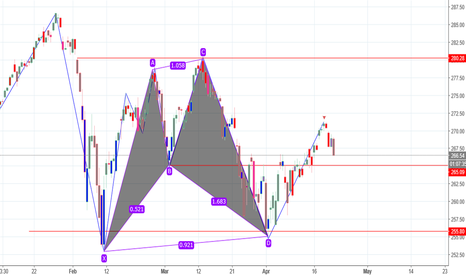 SPY: bearish cypher pattern pending confirmation short