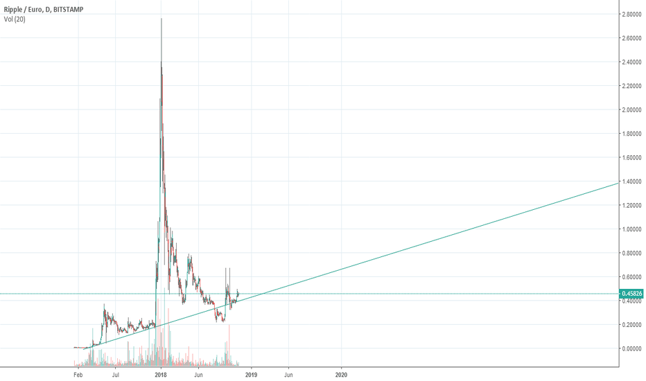 XRPEUR: XRP Trend