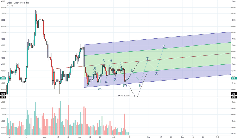 BTCUSD: BTCUSD - Can the Volume support it though?