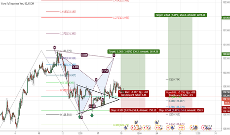 EURJPY: EURJPY potential bat pattern and an opportunity for a buy