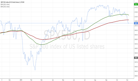 SPX500: Long Moving Averages are broken on the SPX - stay at  sideline