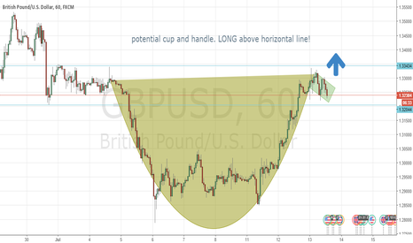 GBPUSD: potential cup and handle