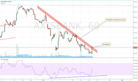 AXISBANK: Breakout from falling trendline