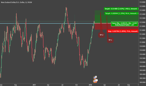 NZDUSD: NZDUSD possible long