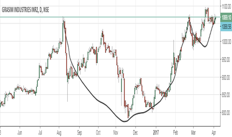 GRASIM: Possible Cup and handle in Grasim ?