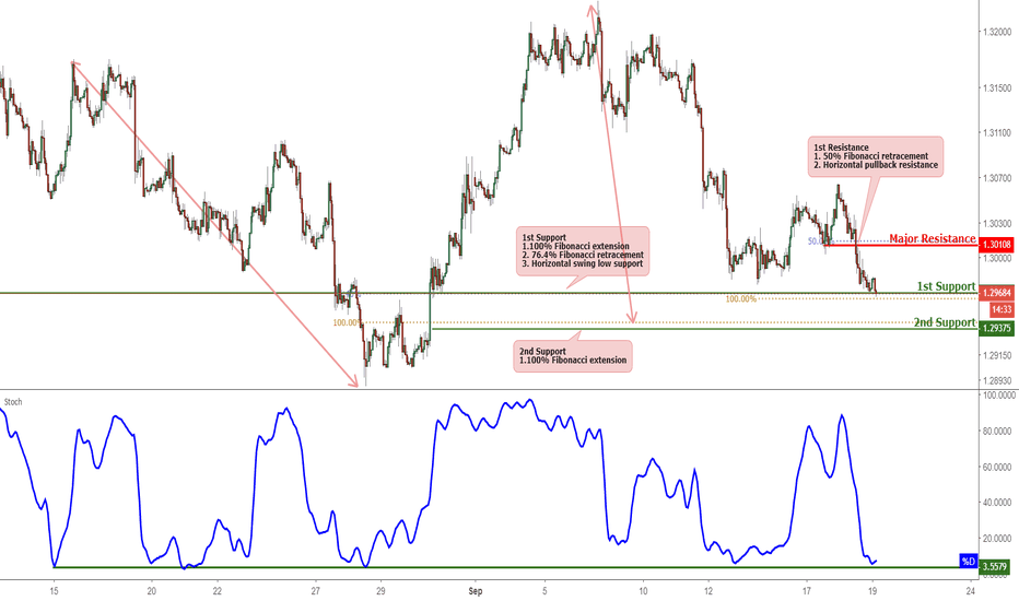 USDCAD: USDCAD Bounced Off Support, Potential For A Further Rise