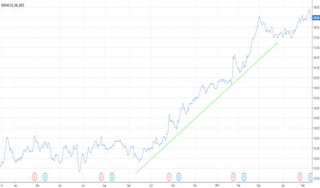 BA: Bullish Trend