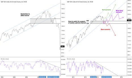 SPX500: Nearing bottom of long term weekly uptrend channel