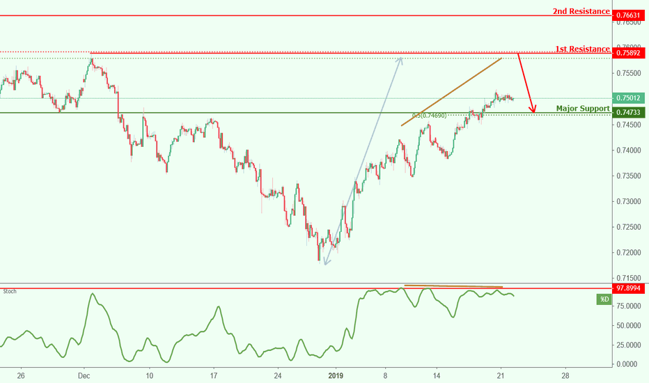 CADCHF: CADCHF approaching resistance, potential drop!