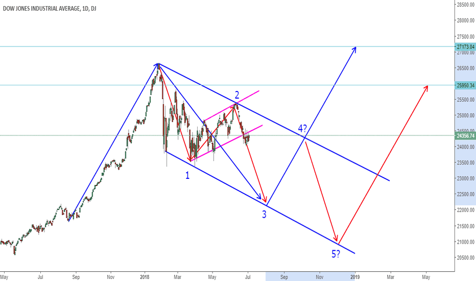 DJI: DOW Daily Picture