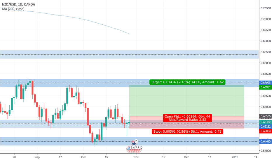 NZDUSD: NZDUSD long on Daily Chart