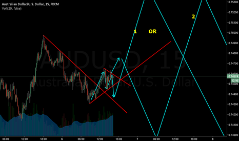 AUDUSD: in correction
