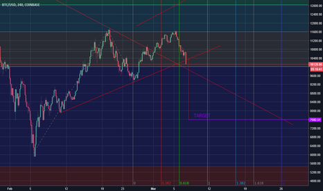 BTCUSD: BTC/ALTS! Time has come!