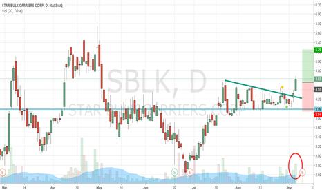 SBLK: SBLK Long on breakout signal