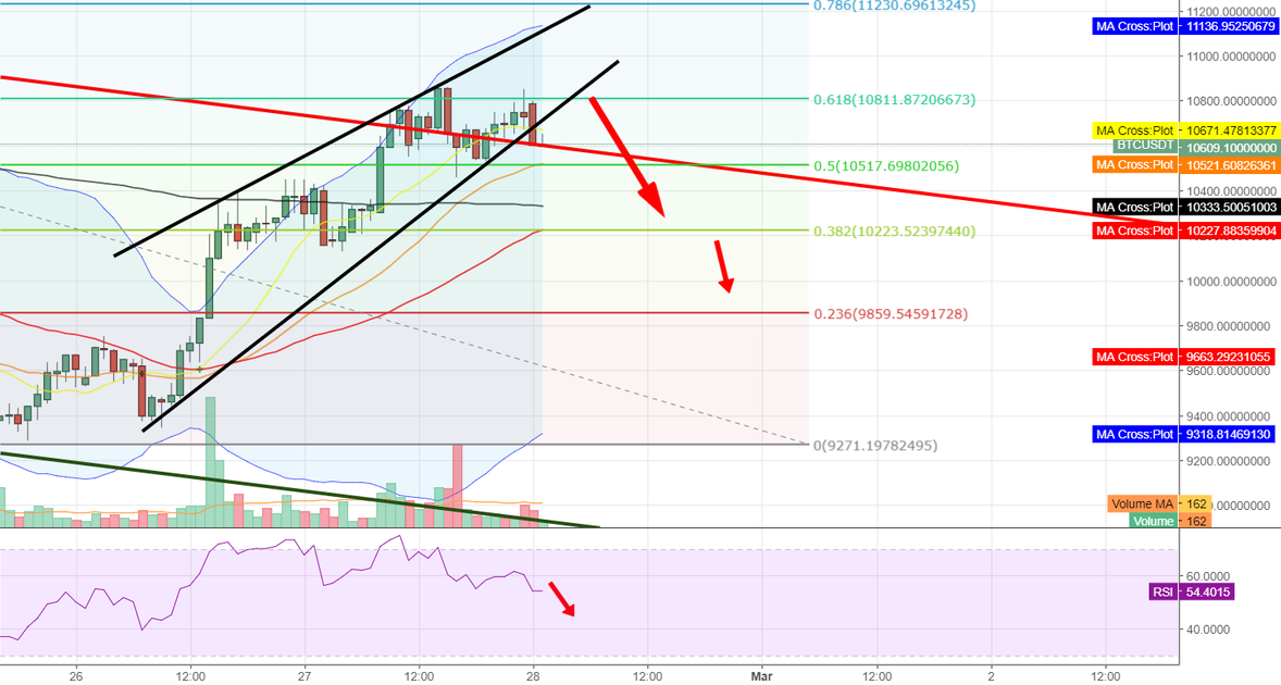 BTC/USD Pulling Back - Chance to rebuy lower