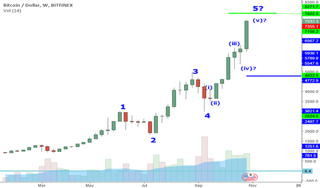 BTCUSD: BTCUSD Perspective And Levels: Risky Business.