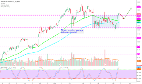 JPM: Buy JPM when it retest the 50-day moving average