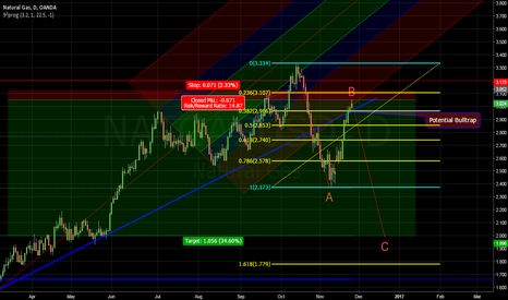 NATGASUSD: NatGas is not ready for joining the uptrend again just yet