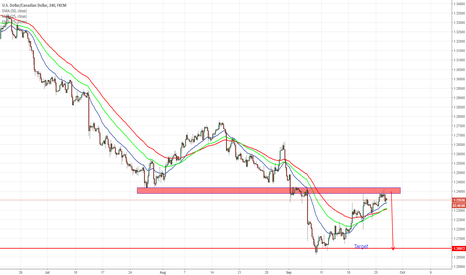 USDCAD: USDCAD correction reach previous supply